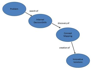 Learn About Concept Mapping How To Use This Technique To Develop A